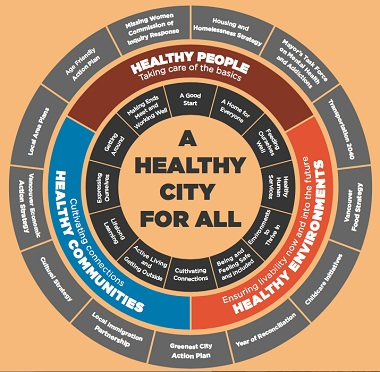 healthycitywheelinside