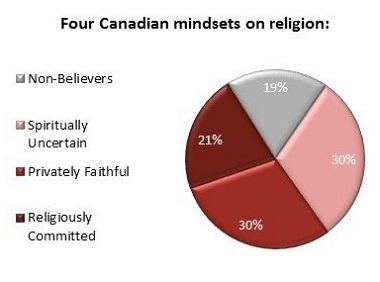 A recent Angus Reid poll shows the Canadian public falls into four broad categories in terms or religious belief.